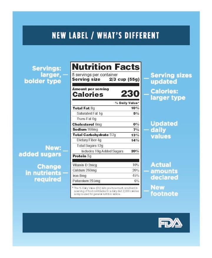 FDA Modernizes Nutrition Facts Label